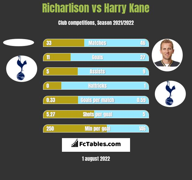 Richarlison vs Harry Kane h2h player stats