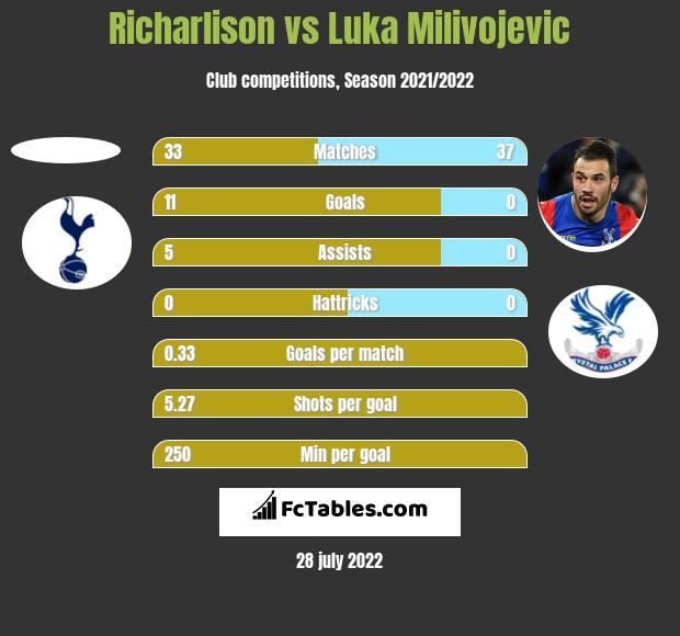 Richarlison vs Luka Milivojevic h2h player stats