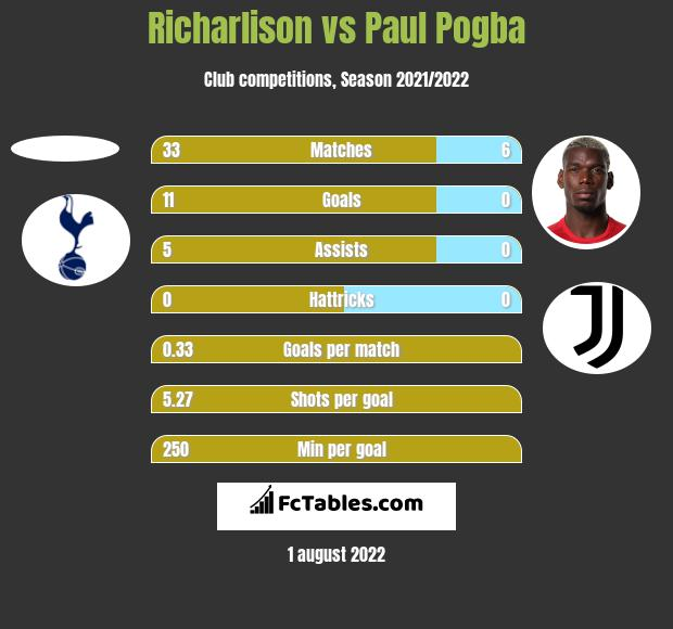 Richarlison vs Paul Pogba h2h player stats