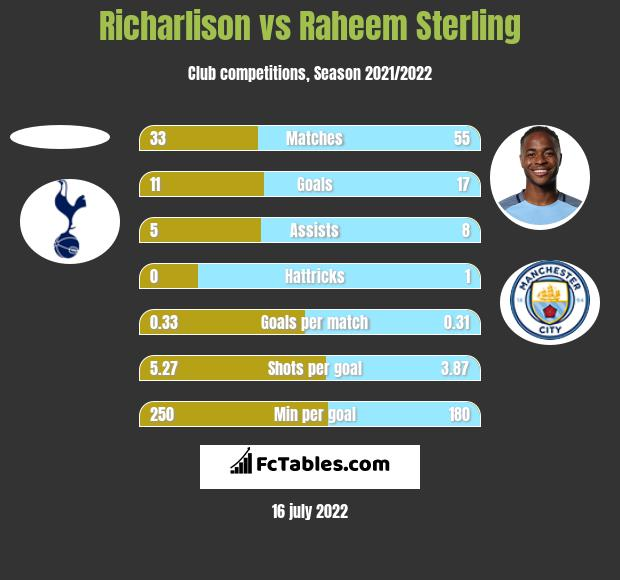 Richarlison vs Raheem Sterling h2h player stats