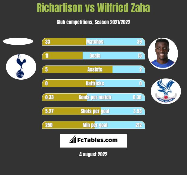 Richarlison vs Wilfried Zaha h2h player stats