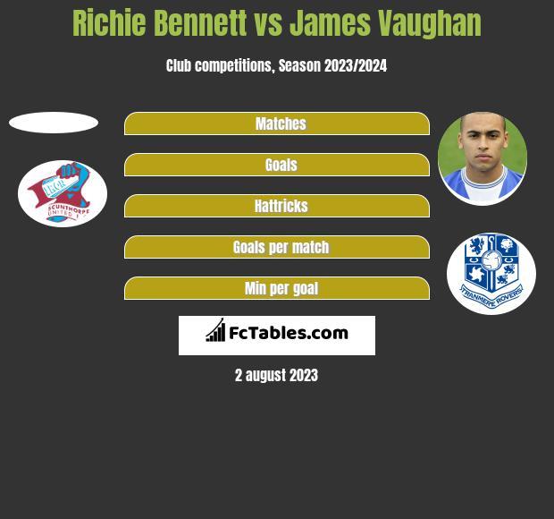 Richie Bennett vs James Vaughan h2h player stats