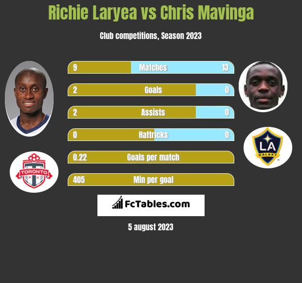 Richie Laryea vs Chris Mavinga infographic