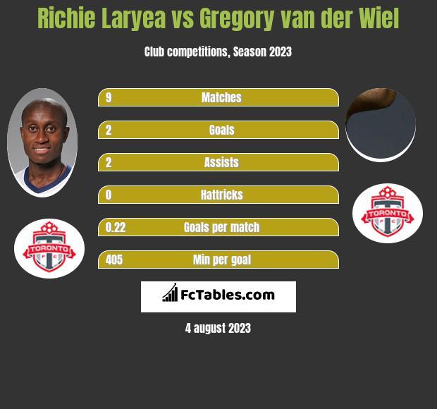 Richie Laryea vs Gregory van der Wiel infographic