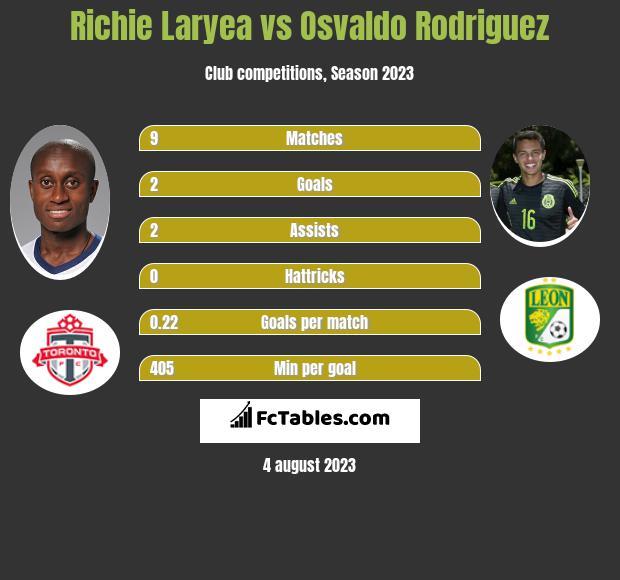 Richie Laryea vs Osvaldo Rodriguez infographic