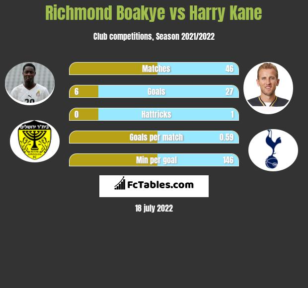 Richmond Boakye vs Harry Kane infographic