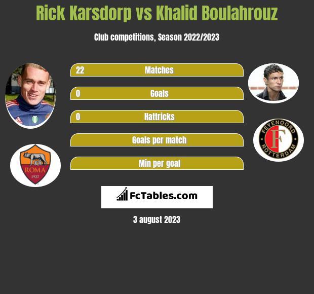 Rick Karsdorp vs Khalid Boulahrouz infographic