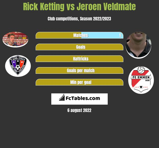 Rick Ketting infographic statistics for Go Ahead Eagles