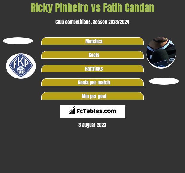 Ricky Pinheiro vs Fatih Candan h2h player stats