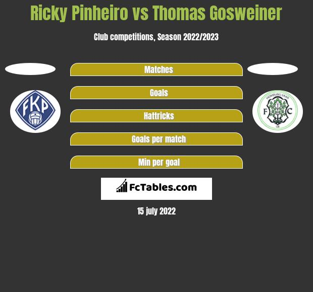 Ricky Pinheiro vs Thomas Gosweiner h2h player stats