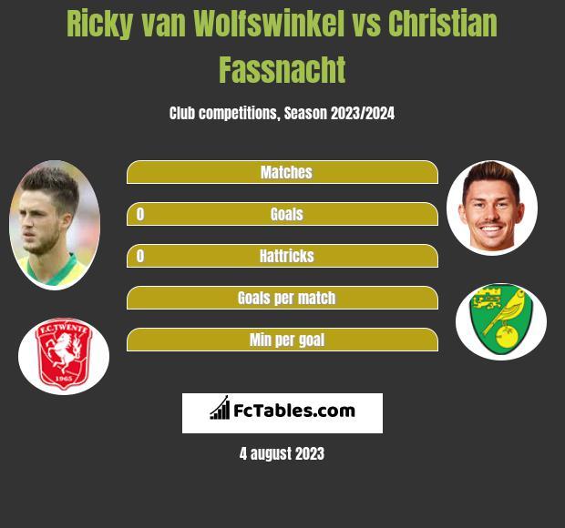 Ricky van Wolfswinkel vs Christian Fassnacht h2h player stats