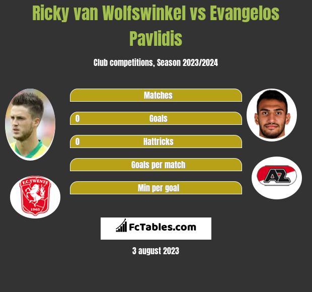 Ricky van Wolfswinkel vs Evangelos Pavlidis h2h player stats