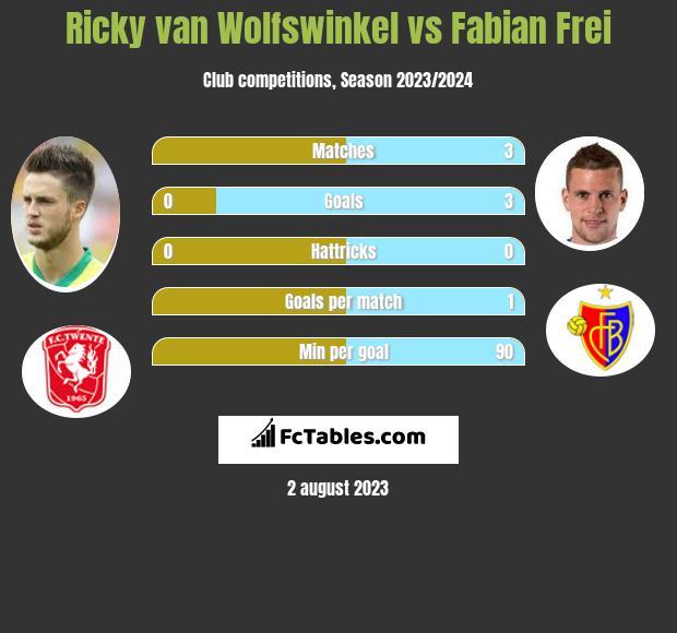 Ricky van Wolfswinkel vs Fabian Frei infographic