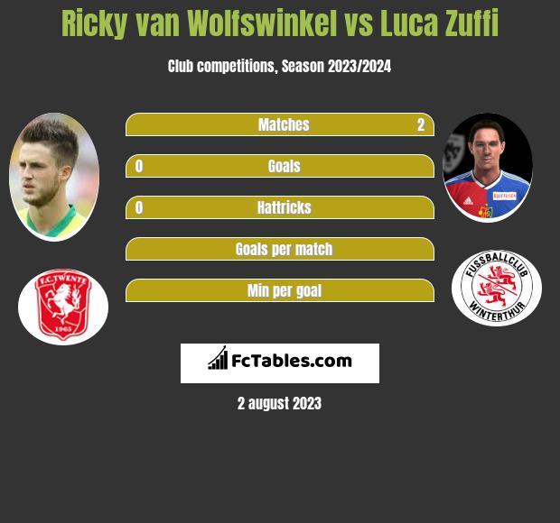 Ricky van Wolfswinkel vs Luca Zuffi infographic