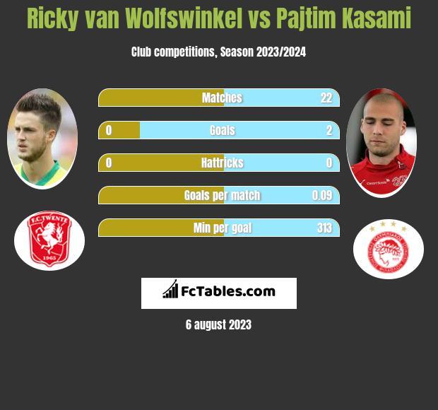 Ricky van Wolfswinkel vs Pajtim Kasami h2h player stats