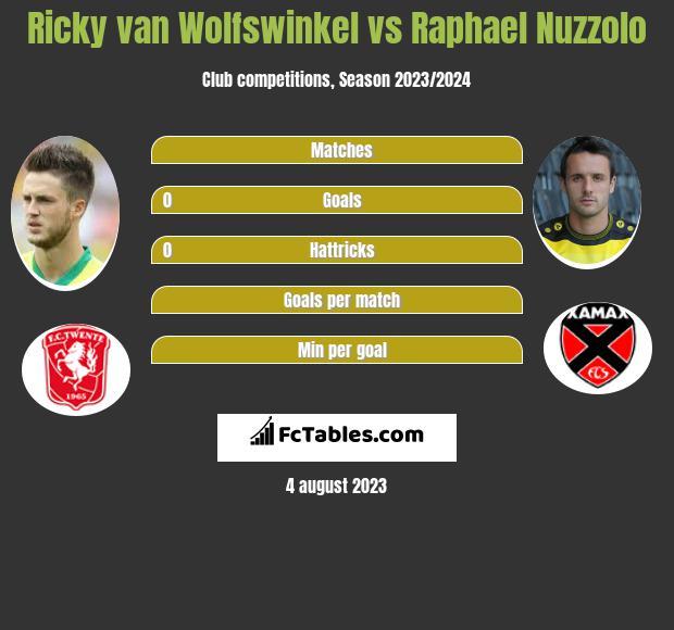 Ricky van Wolfswinkel vs Raphael Nuzzolo infographic