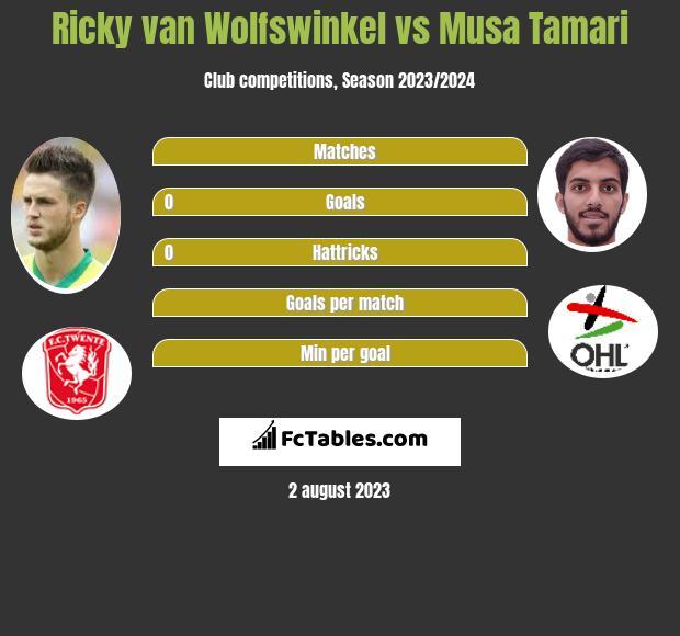 Ricky van Wolfswinkel vs Musa Tamari infographic