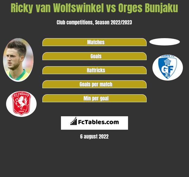 Ricky van Wolfswinkel infographic statistics for Basel