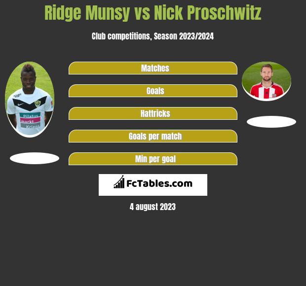 Ridge Munsy vs Nick Proschwitz h2h player stats