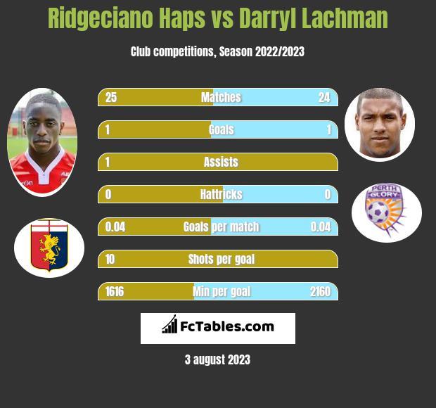 Ridgeciano Haps vs Darryl Lachman infographic