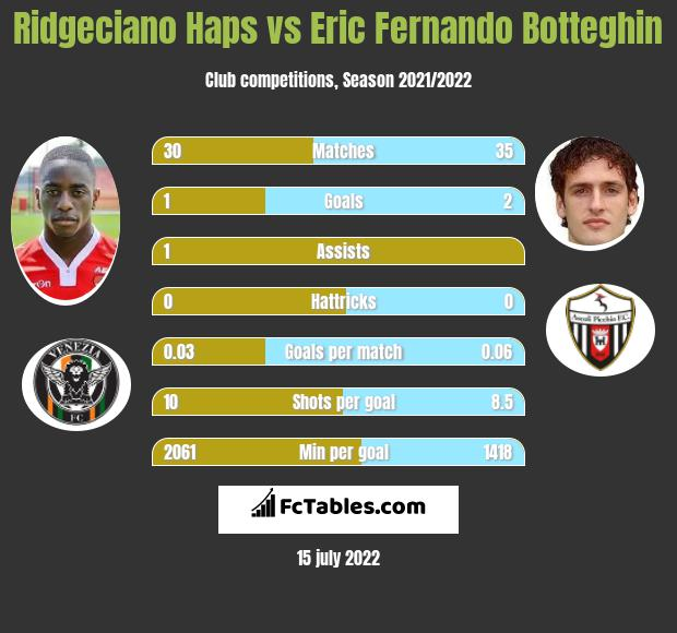 Ridgeciano Haps vs Eric Fernando Botteghin infographic