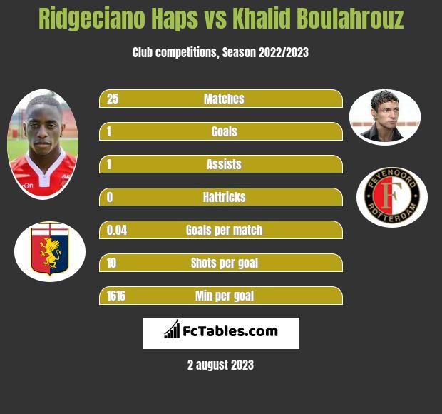 Ridgeciano Haps vs Khalid Boulahrouz infographic