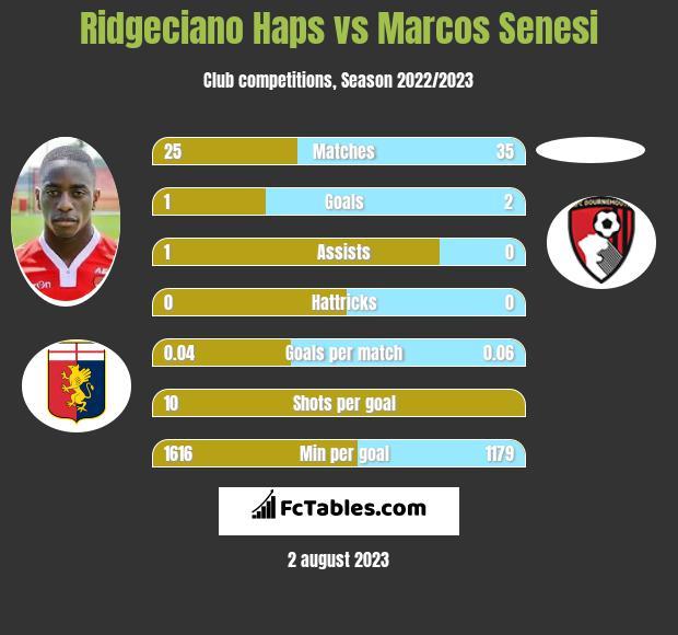 Ridgeciano Haps vs Marcos Senesi infographic