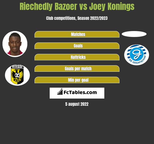 Riechedly Bazoer vs Joey Konings infographic