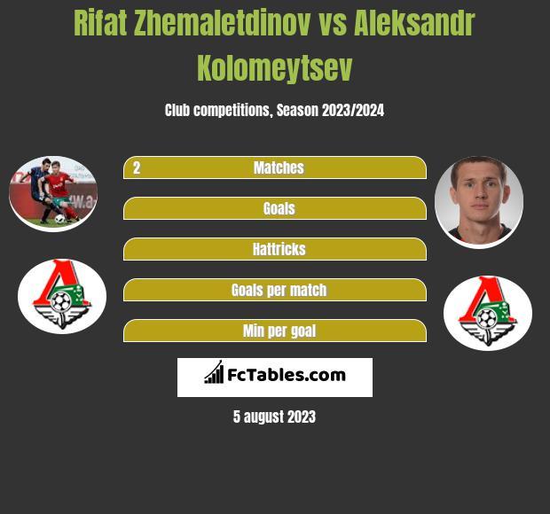 Rifat Zhemaletdinov vs Aleksandr Kolomeytsev infographic