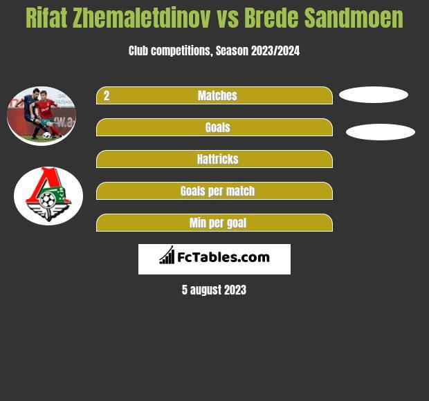 Rifat Zhemaletdinov vs Brede Sandmoen infographic