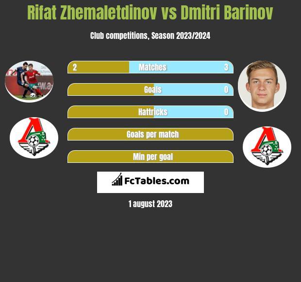 Rifat Zhemaletdinov vs Dmitri Barinov infographic
