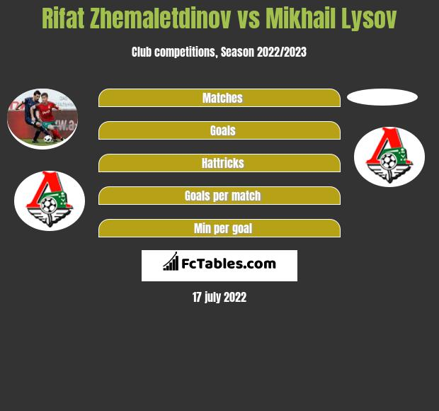 Rifat Zhemaletdinov vs Mikhail Lysov infographic