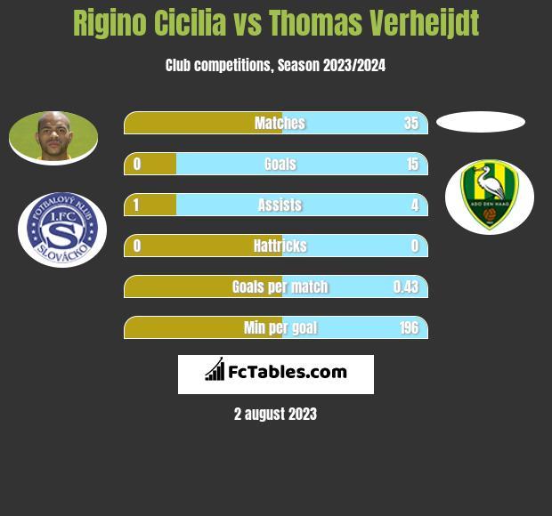 Rigino Cicilia vs Thomas Verheijdt infographic