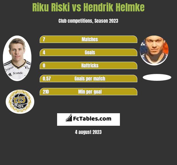 Riku Riski vs Hendrik Helmke h2h player stats