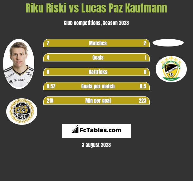 Riku Riski vs Lucas Paz Kaufmann h2h player stats