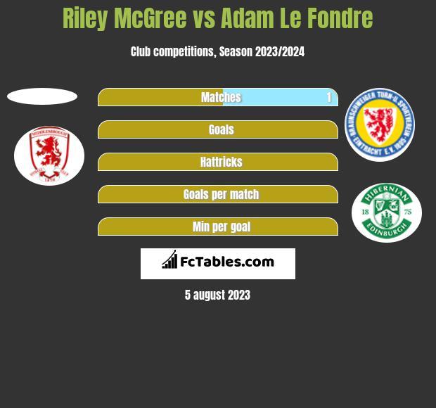Riley McGree vs Adam Le Fondre h2h player stats