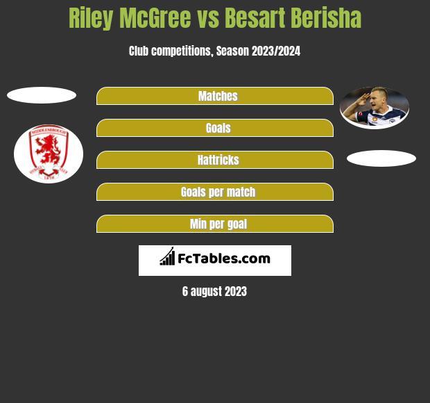 Riley McGree vs Besart Berisha h2h player stats