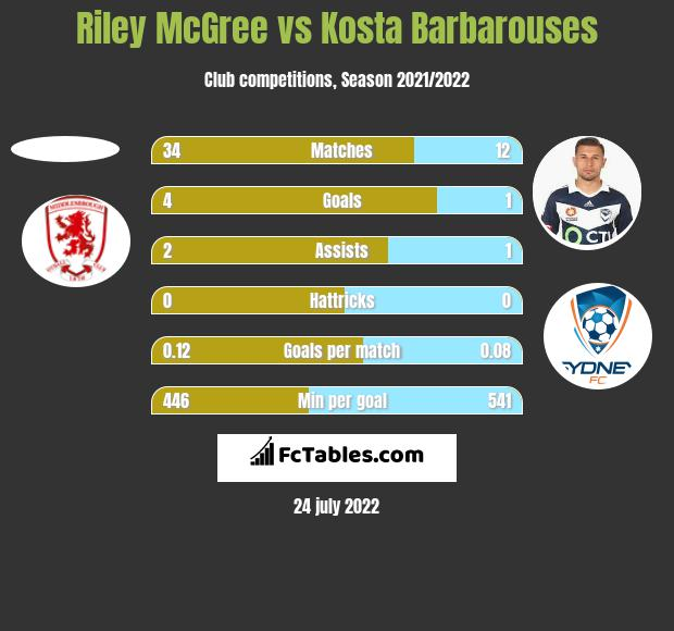 Riley McGree vs Kosta Barbarouses h2h player stats