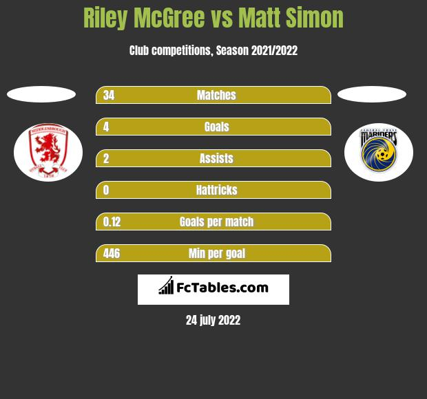 Riley McGree vs Matt Simon h2h player stats