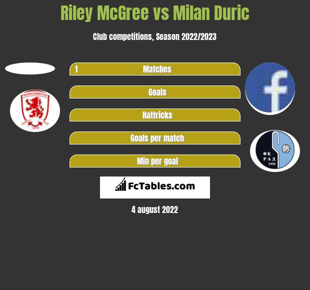 Riley McGree vs Milan Duric h2h player stats
