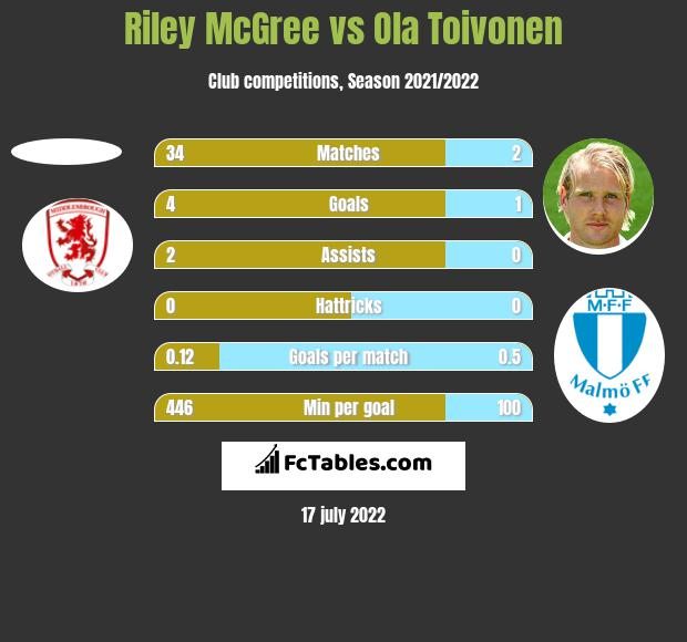 Riley McGree vs Ola Toivonen h2h player stats