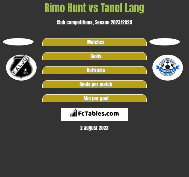 Rimo Hunt vs Tanel Lang h2h player stats