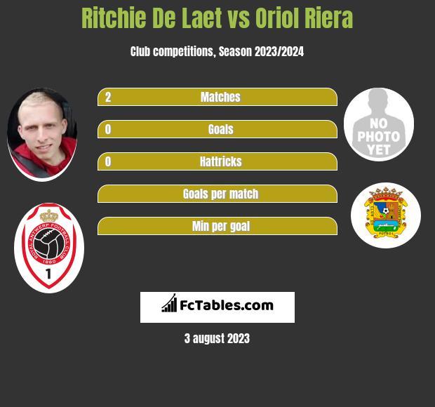 Ritchie De Laet vs Oriol Riera infographic