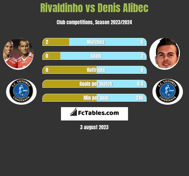 Rivaldinho vs Denis Alibec infographic