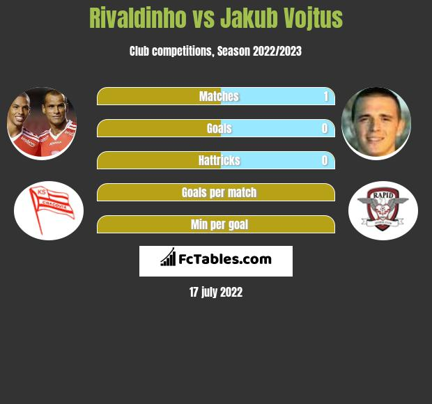 Rivaldinho vs Jakub Vojtus infographic