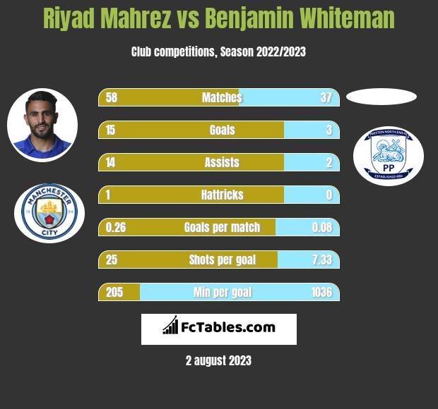 Riyad Mahrez vs Benjamin Whiteman infographic