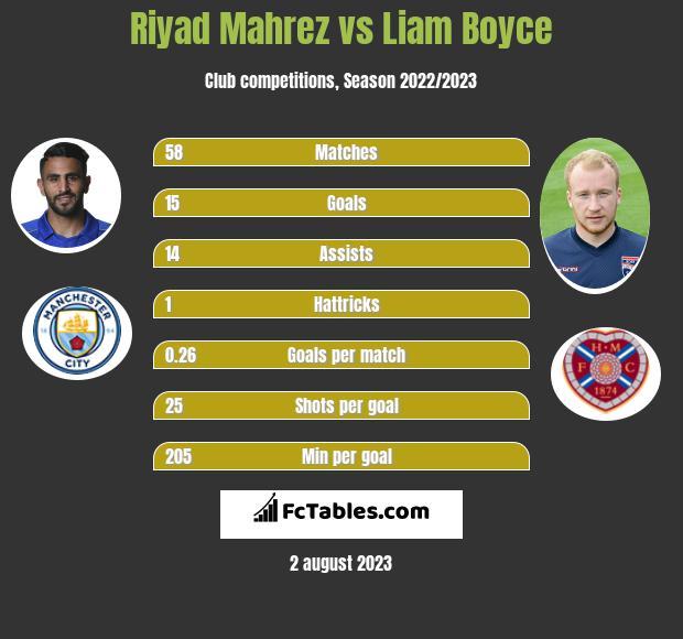 Riyad Mahrez vs Liam Boyce infographic