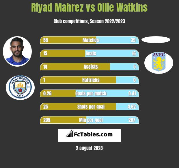 Riyad Mahrez vs Ollie Watkins infographic
