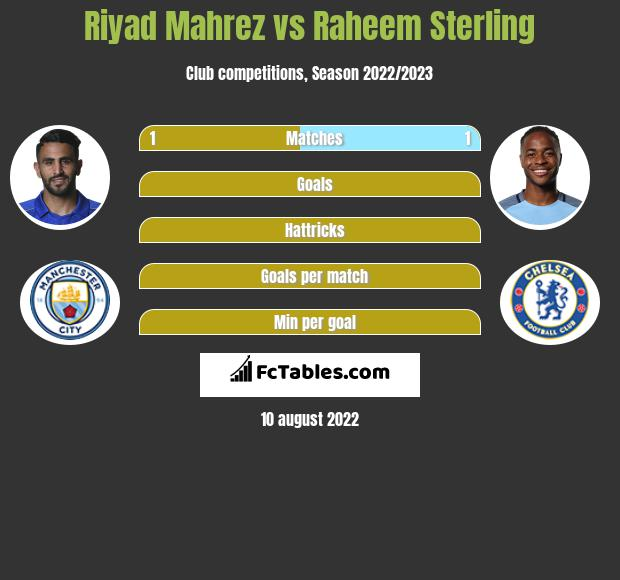 Riyad Mahrez infographic statistics for Manchester City