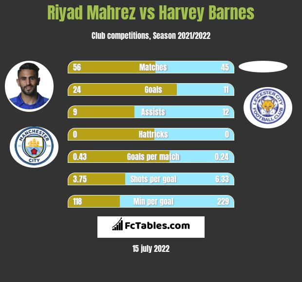 Riyad Mahrez vs Harvey Barnes infographic